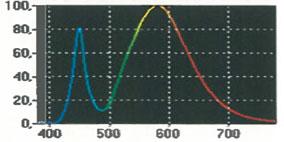 Strahlungsverteilung Flexlight